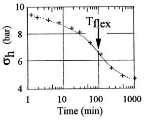 Tflex SM dissipation