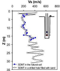comparisons vs profiles smdt fig7