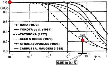 seismic dilatometer fig4
