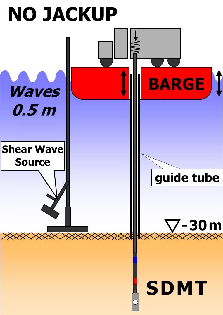 SDMT offshore genova