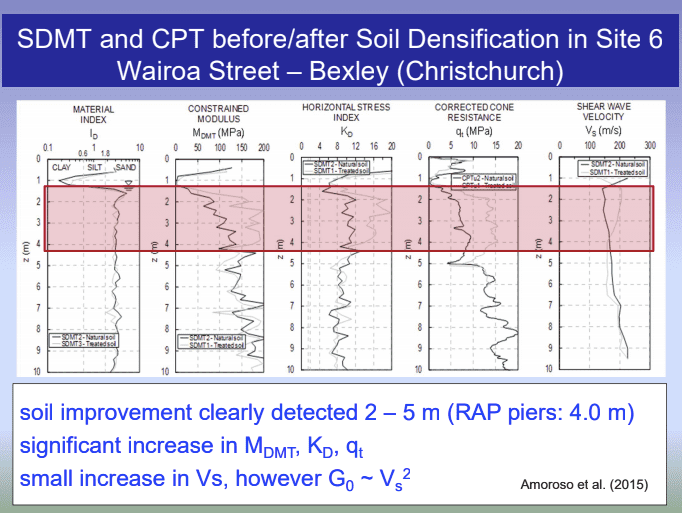 sdt measuring soil densification christchurch new zealand