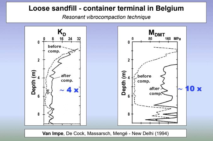 DMT Compaction Control Belgium